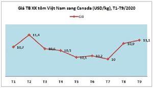 Tôm Việt Nam đang dẫn đầu thị phần tại Canada